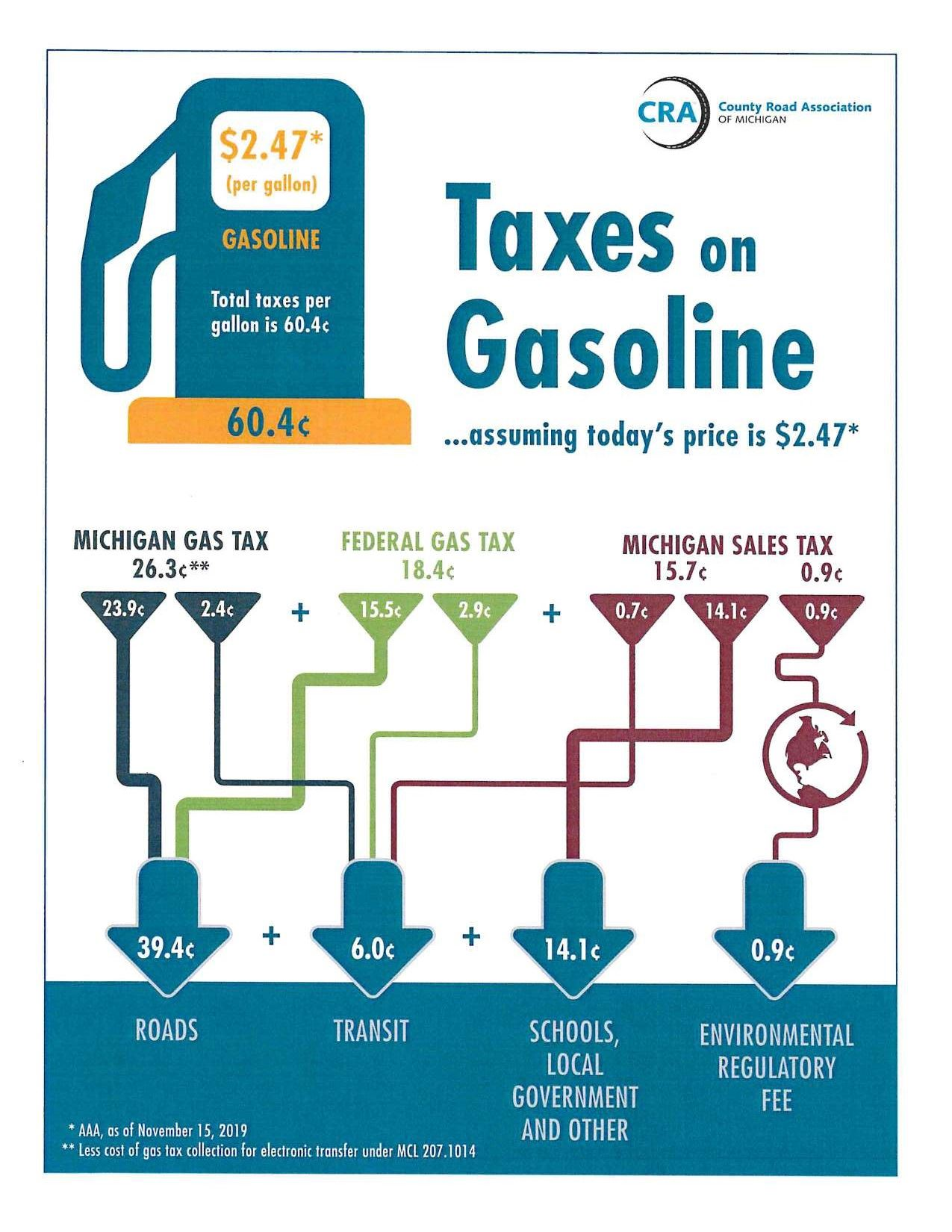 County Road Association Gas Tax image, breaks down taxes collected at the fuel pump